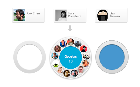 Die Google+ Circles - Über die Kreise verwaltet man seine Kontakte